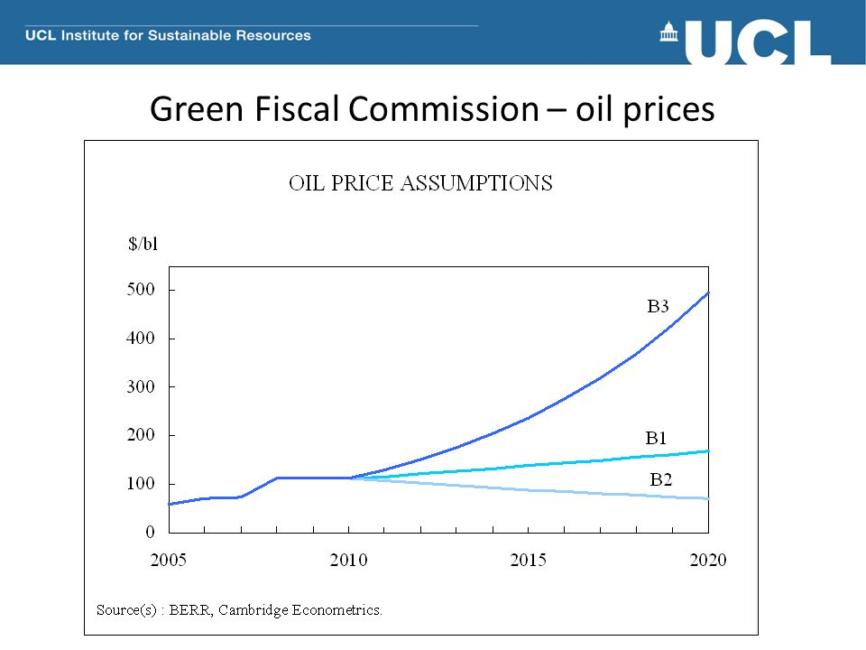 Green Fiscal Commission – oil prices