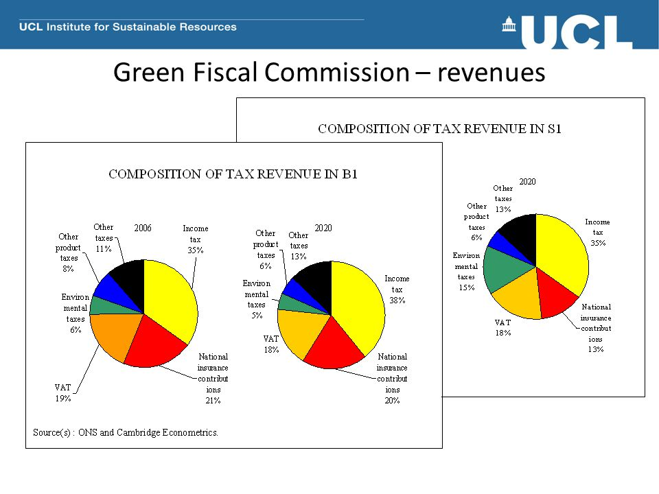 Green Fiscal Commission – revenues