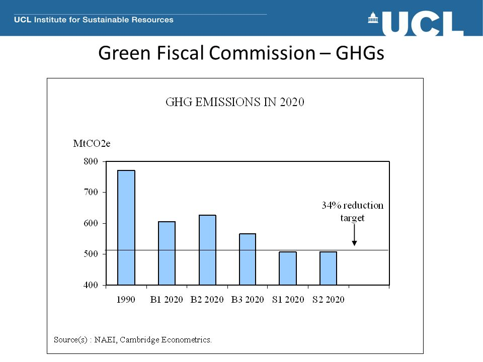 Green Fiscal Commission – GHGs