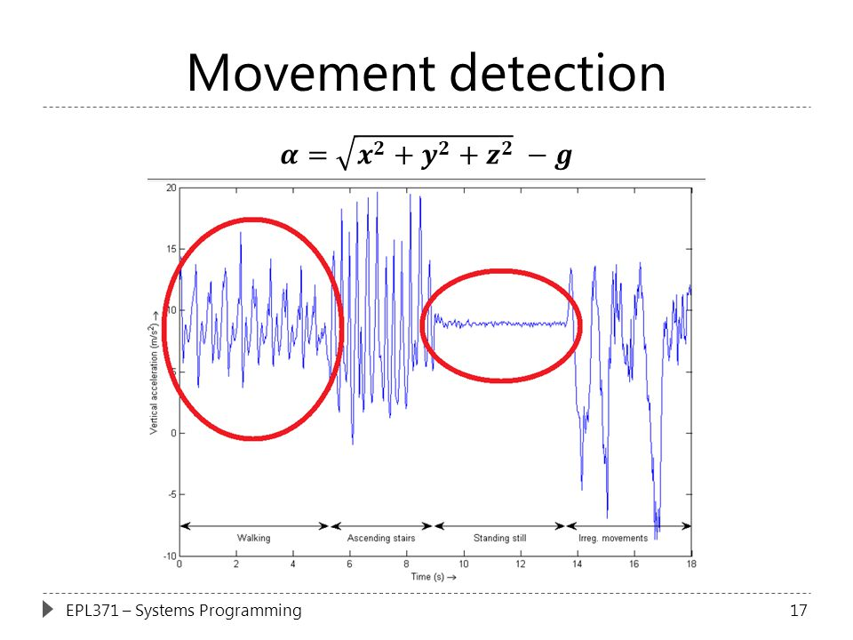 Movement detection 𝜶= 𝒙 𝟐 + 𝒚 𝟐 + 𝒛 𝟐 −𝒈 EPL371 – Systems Programming
