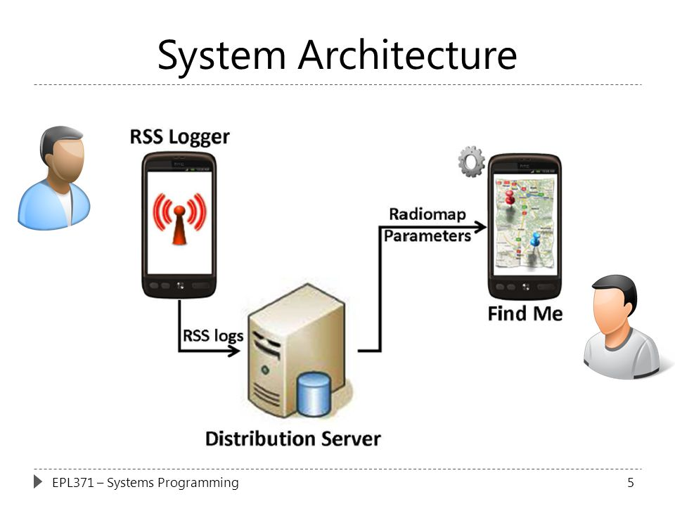 System Architecture EPL371 – Systems Programming