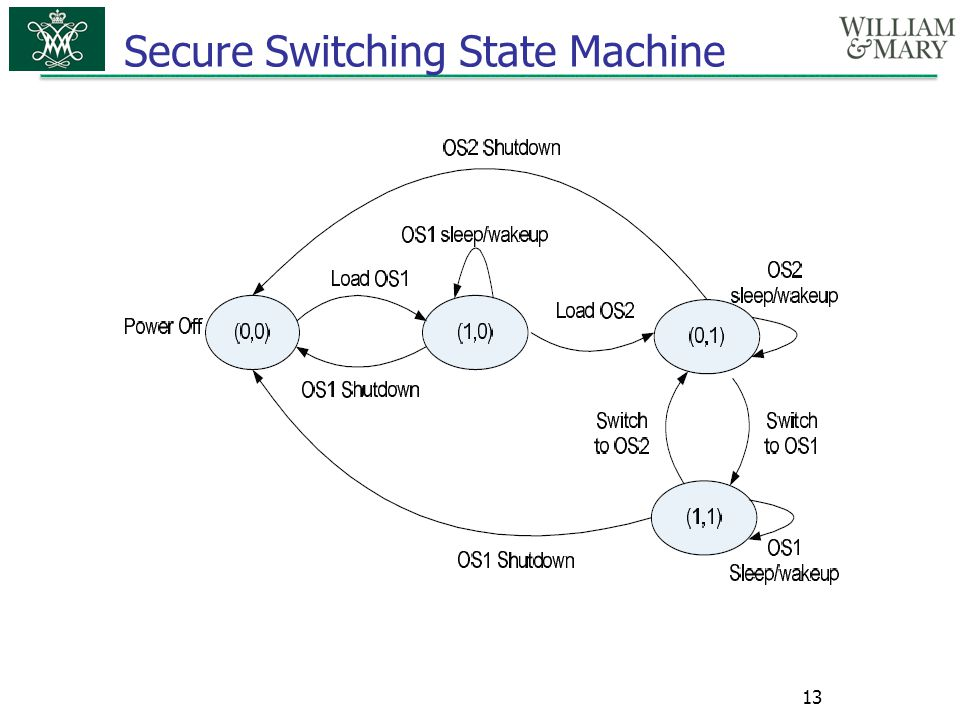 Secure Switching State Machine
