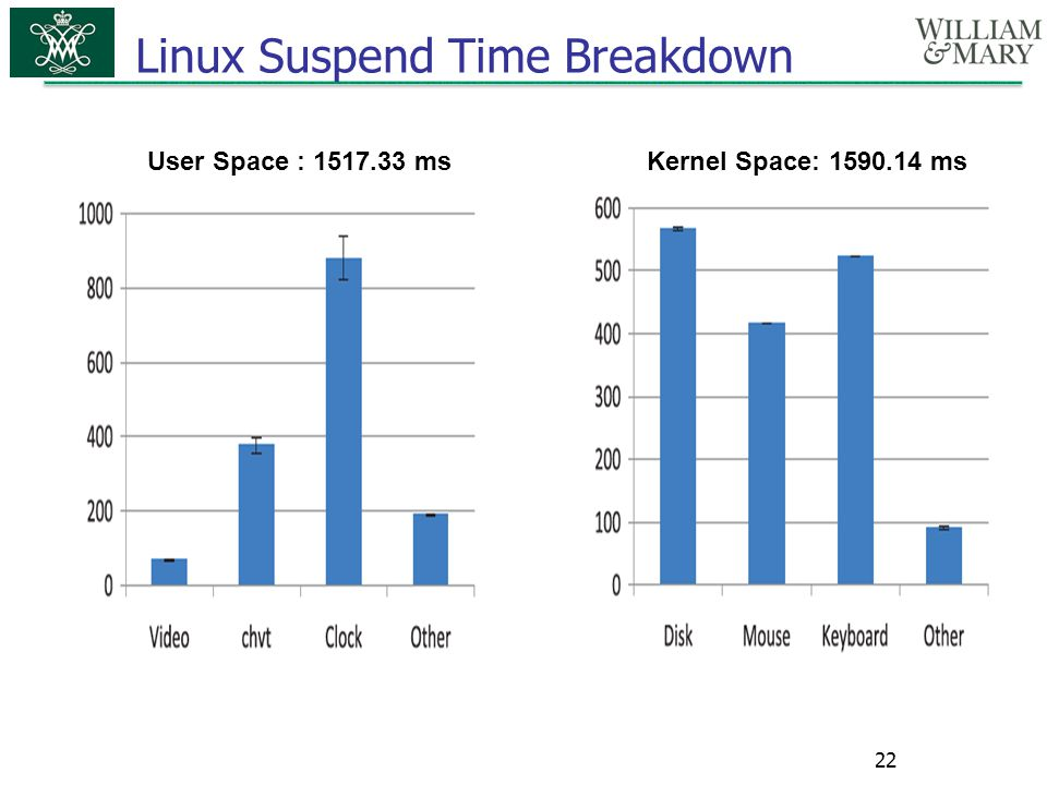 Linux Suspend Time Breakdown