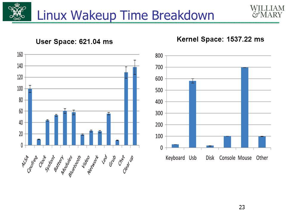 Linux Wakeup Time Breakdown