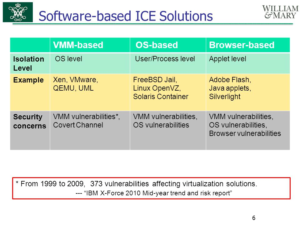 Software-based ICE Solutions