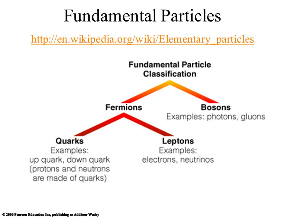 Fundamental Particles http://en. wikipedia