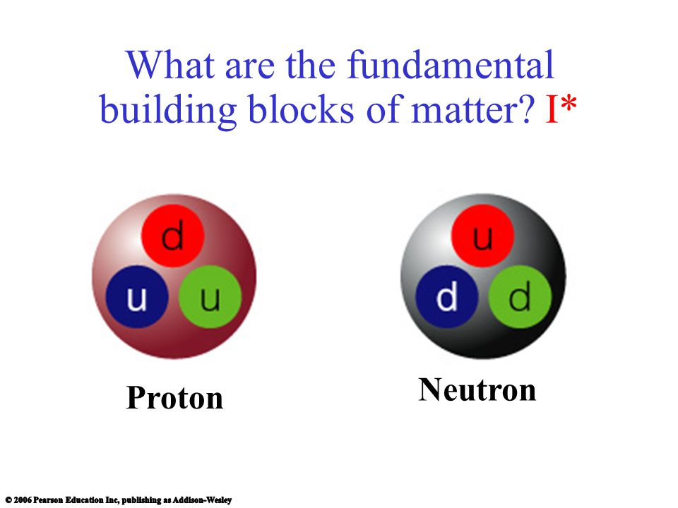 What are the fundamental building blocks of matter I*