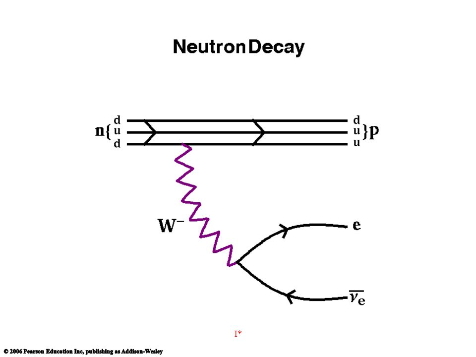 http://en.wikipedia.org/wiki/Image:Neutron_decay.png I*