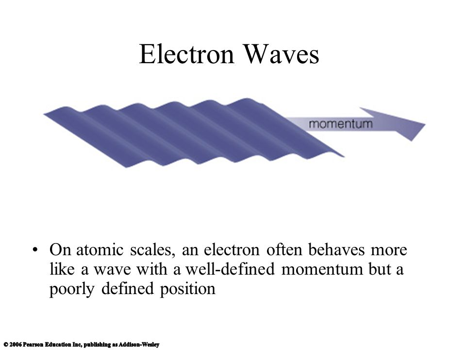 Electron Waves On atomic scales, an electron often behaves more like a wave with a well-defined momentum but a poorly defined position.