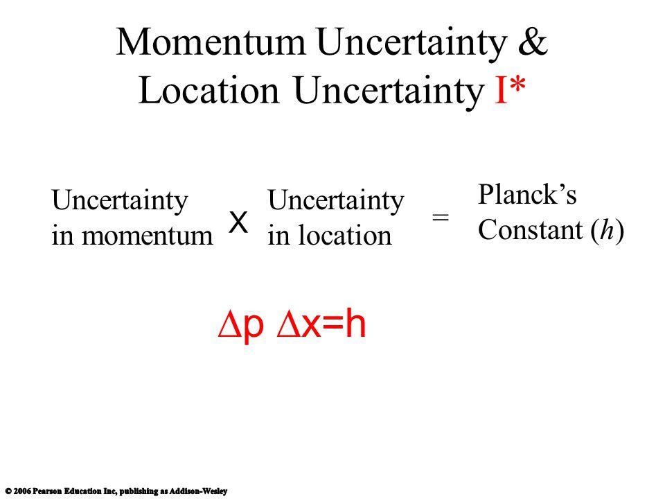 Momentum Uncertainty & Location Uncertainty I*