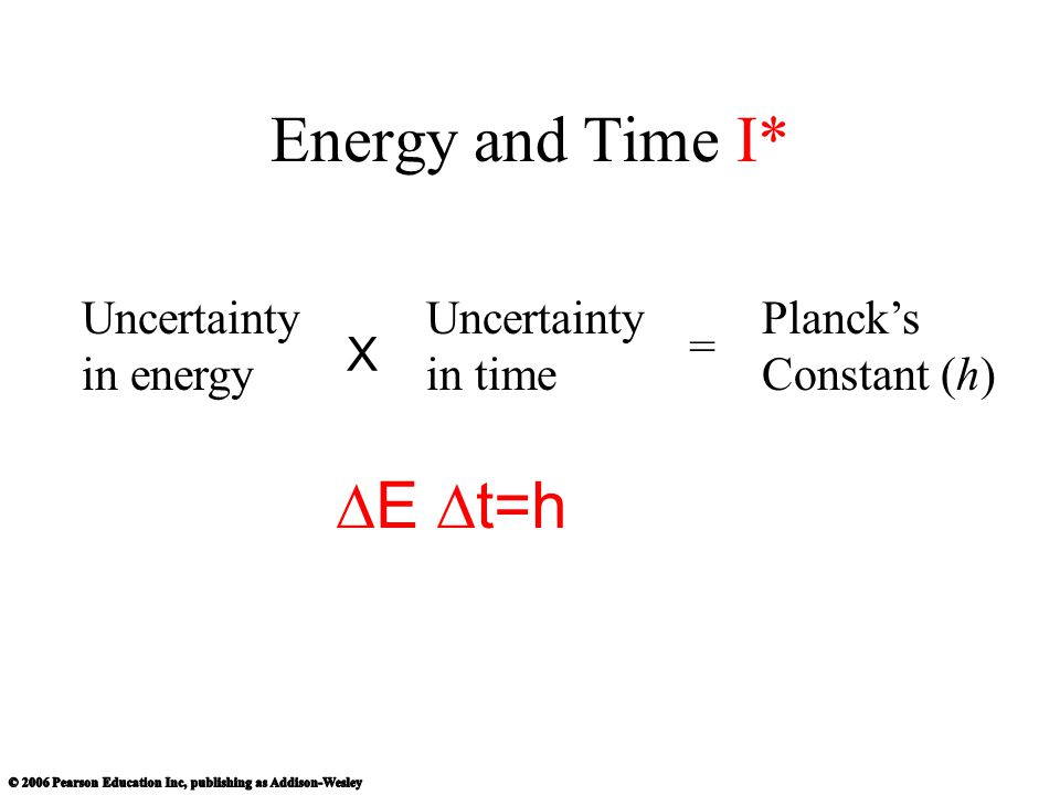 Energy and Time I* E t=h Uncertainty in energy Uncertainty in time