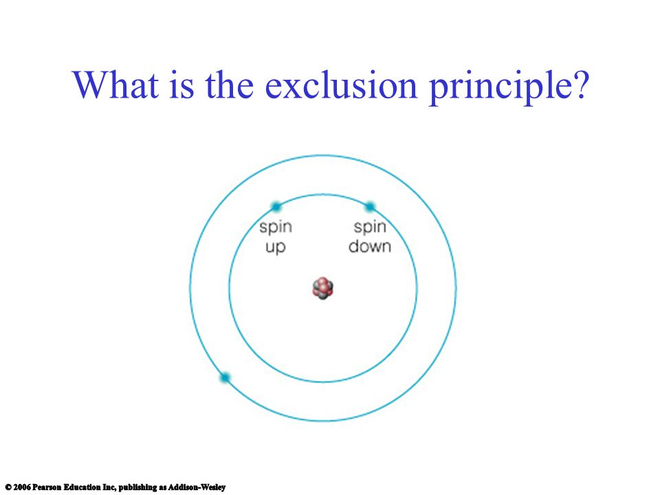 What is the exclusion principle