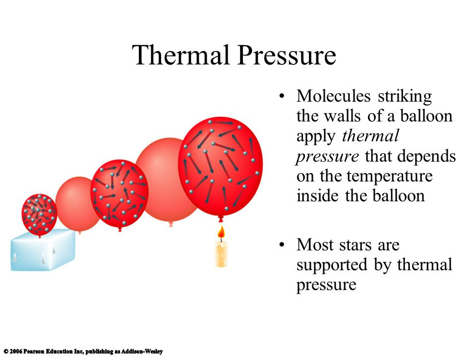 Thermal Pressure Molecules striking the walls of a balloon apply thermal pressure that depends on the temperature inside the balloon.