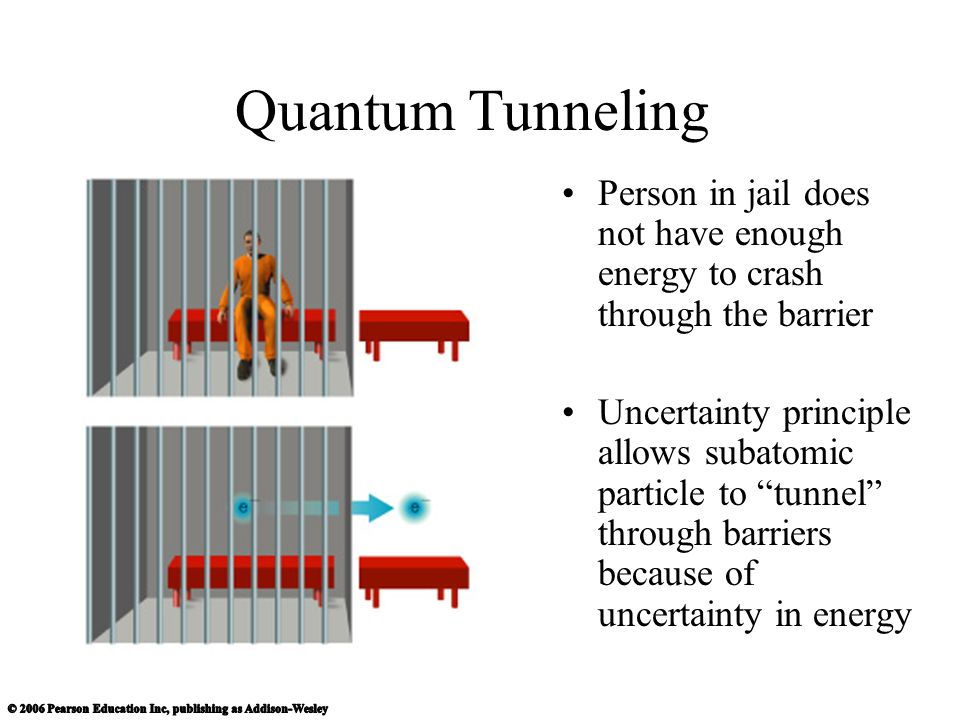 Quantum Tunneling Person in jail does not have enough energy to crash through the barrier.