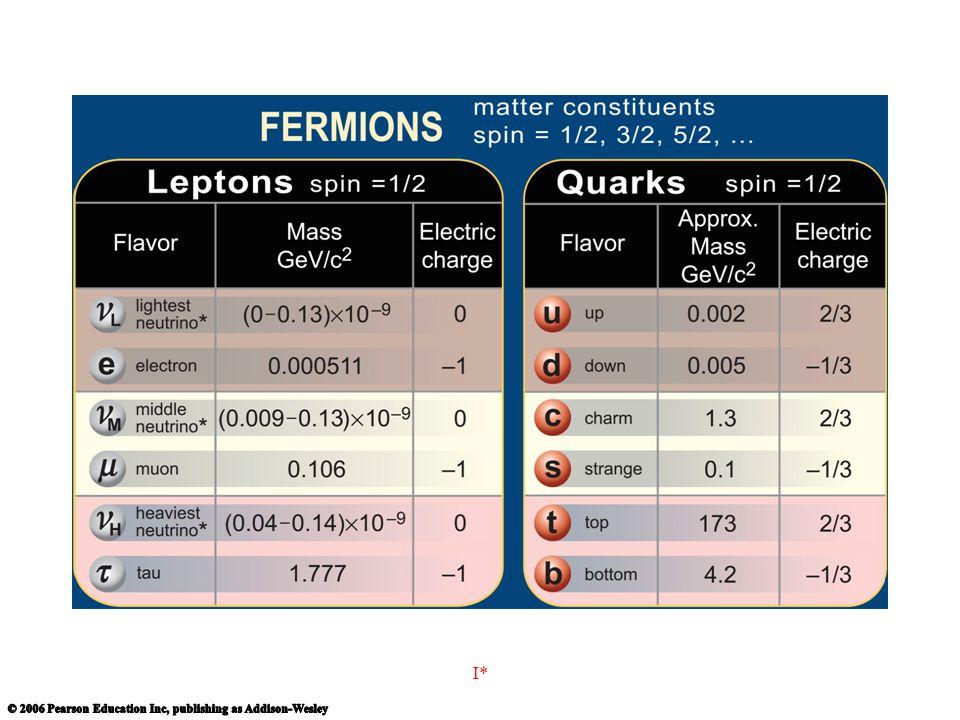 From URL: http://www.cpepweb.org/images/chart_details/Fermions.jpg