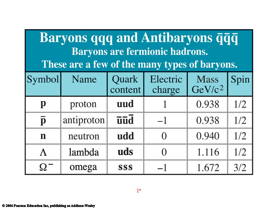 http://www.cpepweb.org/images/chart_details/Baryons.jpg I*