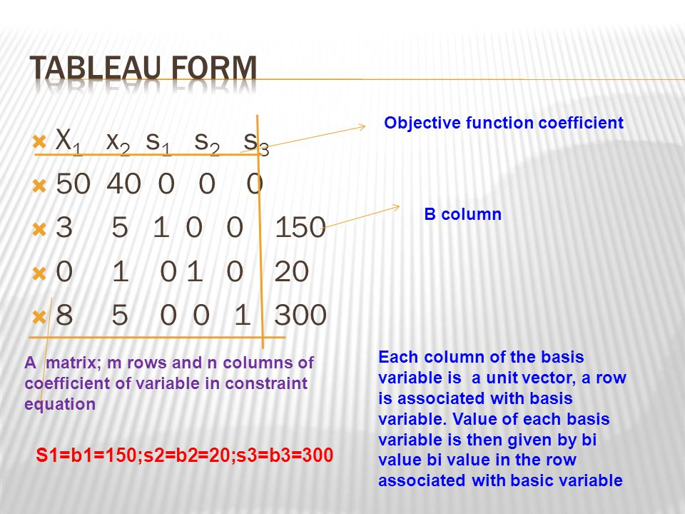 TABLEAU FORM Objective function coefficient. X1 x2 s1 s2 s3. 50 40 0 0 0. 3 5 1 0 0 150.