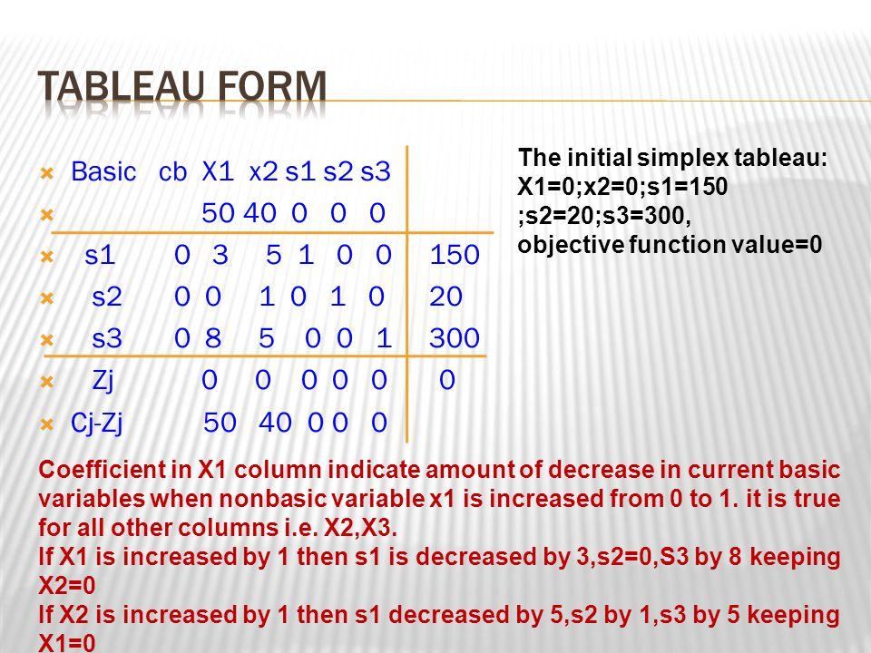 TABLEAU FORM Basic cb X1 x2 s1 s2 s3 50 40 0 0 0 s1 0 3 5 1 0 0 150
