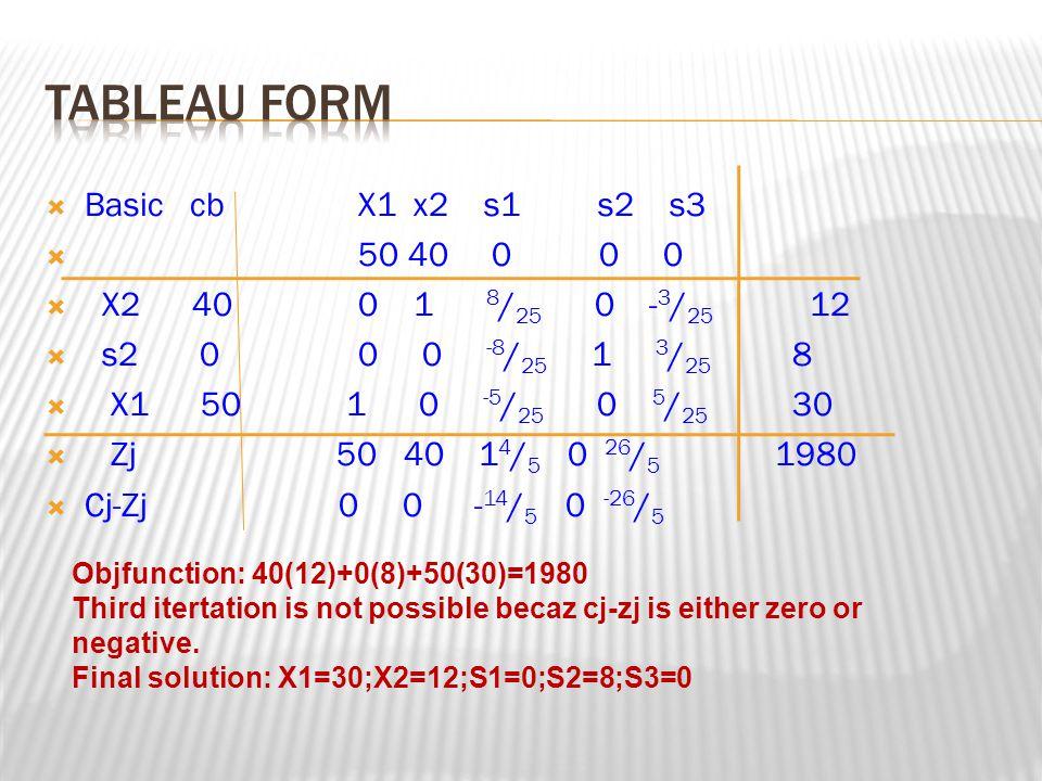 TABLEAU FORM Basic cb X1 x2 s1 s2 s3 50 40 0 0 0