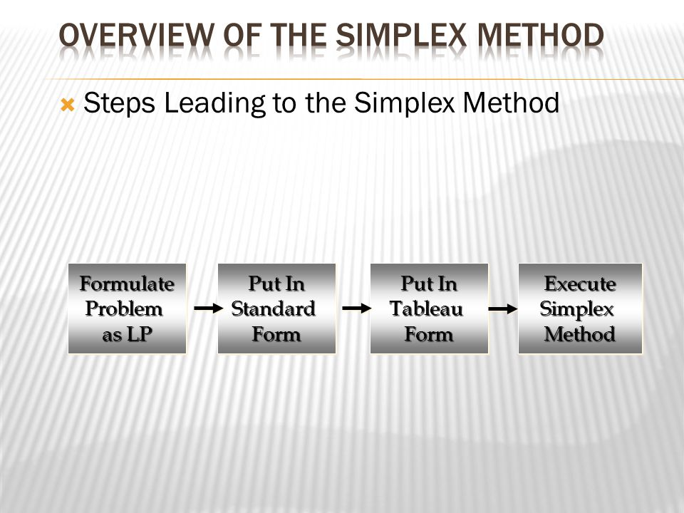 Overview of the Simplex Method