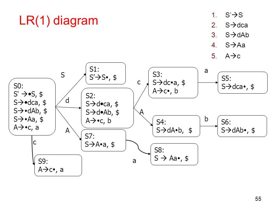 LR(1) diagram S'S Sdca SdAb SAa Ac S1: S'S, $ a S3: Sdca, $
