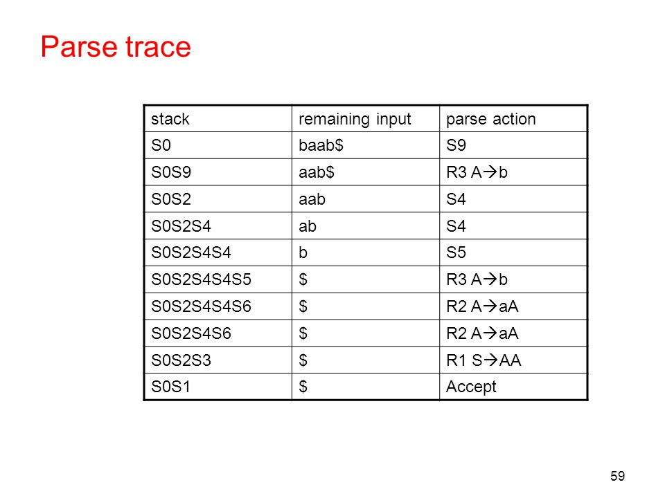 Parse trace stack remaining input parse action S0 baab$ S9 S0S9 aab$