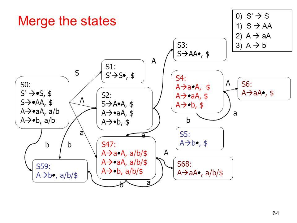 Merge the states 0) S  S 1) S  AA 2) A  aA 3) A  b S3: SAA, $ A