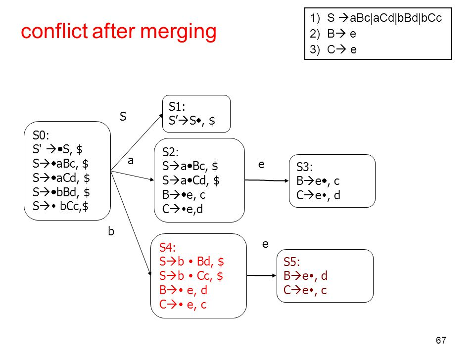 conflict after merging