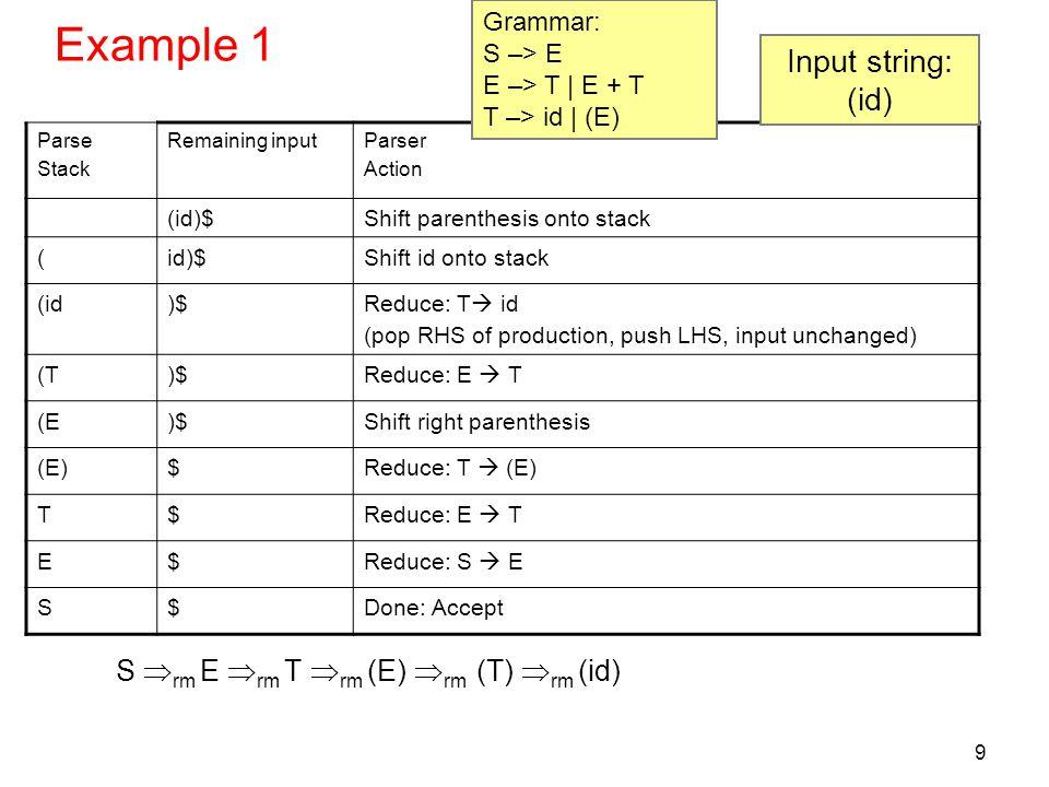 Example 1 Input string: (id) S rm E rm T rm (E) rm (T) rm (id)