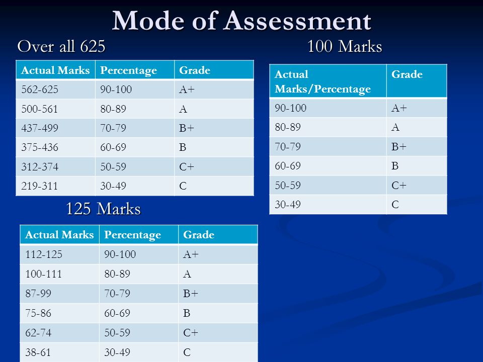 Mode of Assessment Over all 625 100 Marks 125 Marks Actual Marks