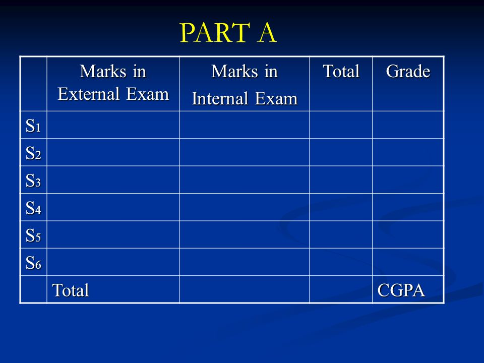PART A Marks in External Exam Marks in Internal Exam Total Grade S1 S2