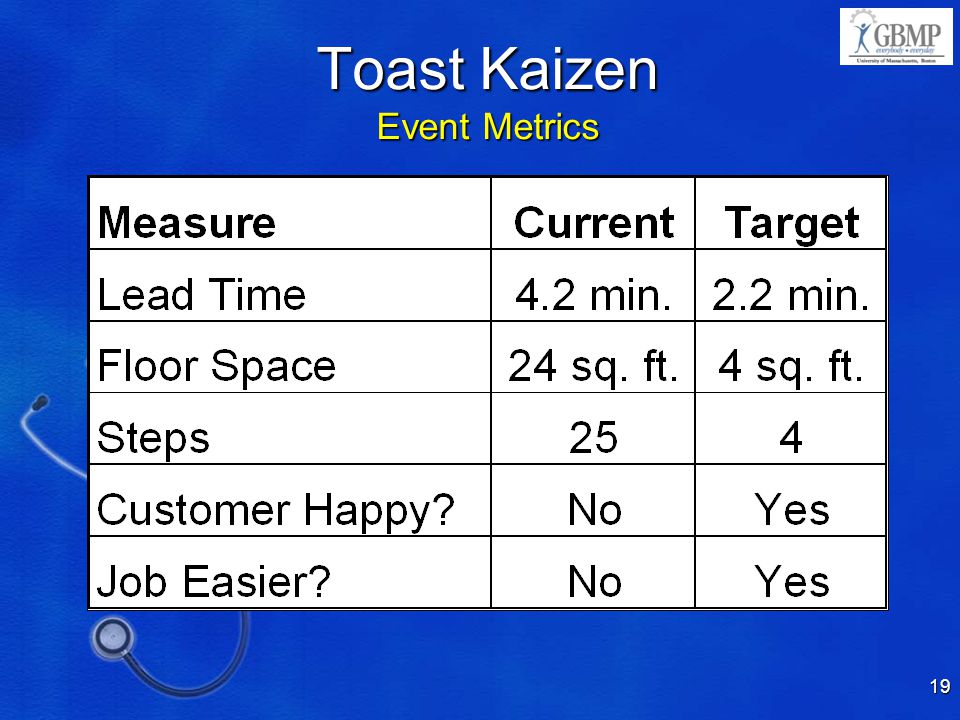 Toast Kaizen Event Metrics