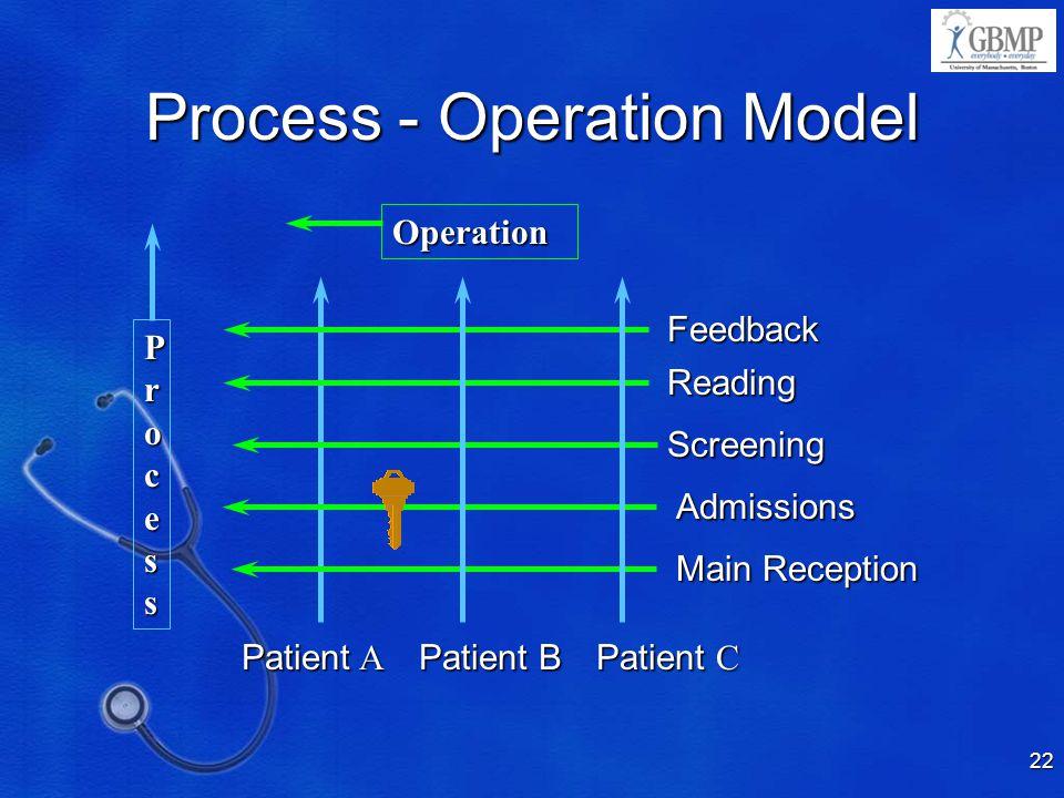 Process - Operation Model