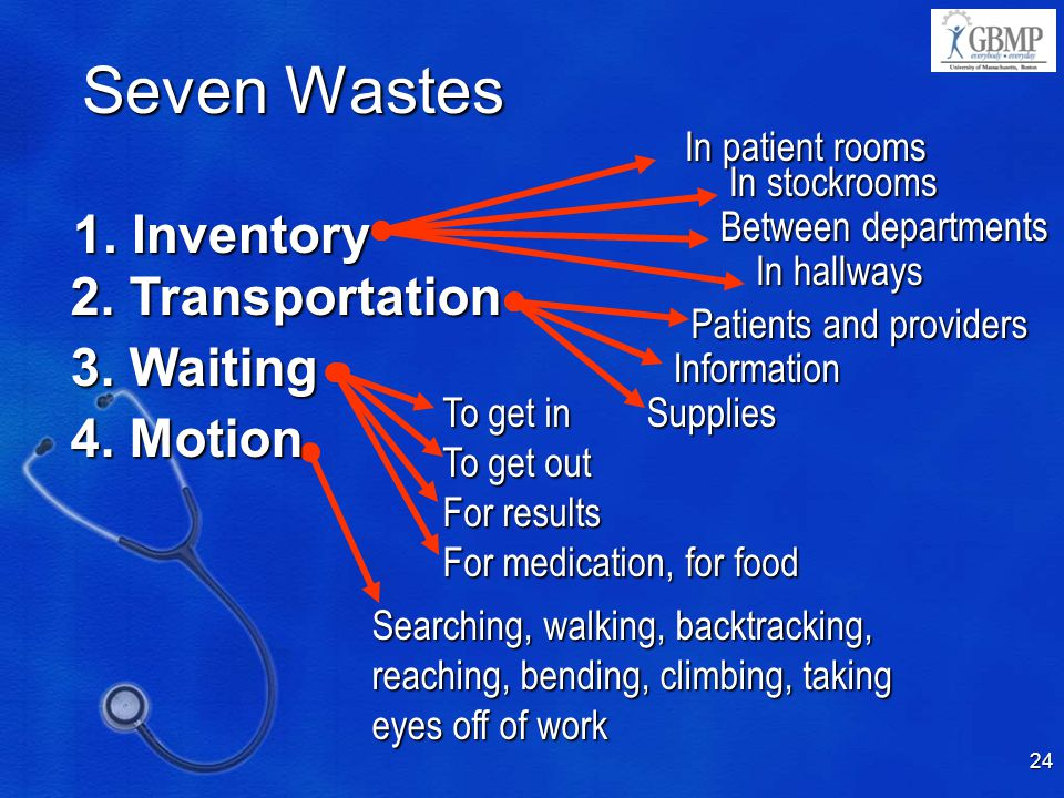 Seven Wastes 1. Inventory 2. Transportation 3. Waiting 4. Motion