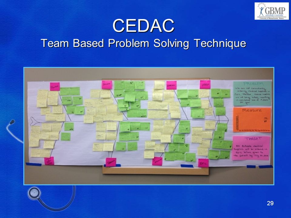 CEDAC Team Based Problem Solving Technique
