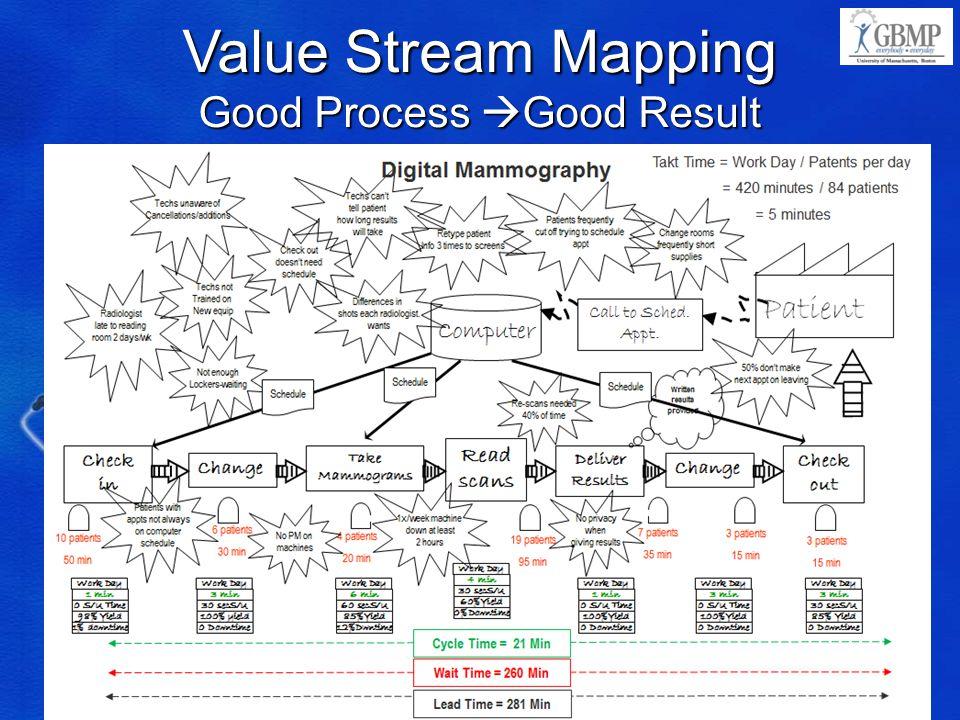 Good Process Good Result