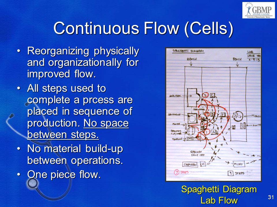 Continuous Flow (Cells)