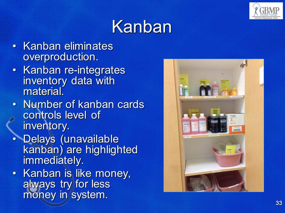Kanban Kanban eliminates overproduction.