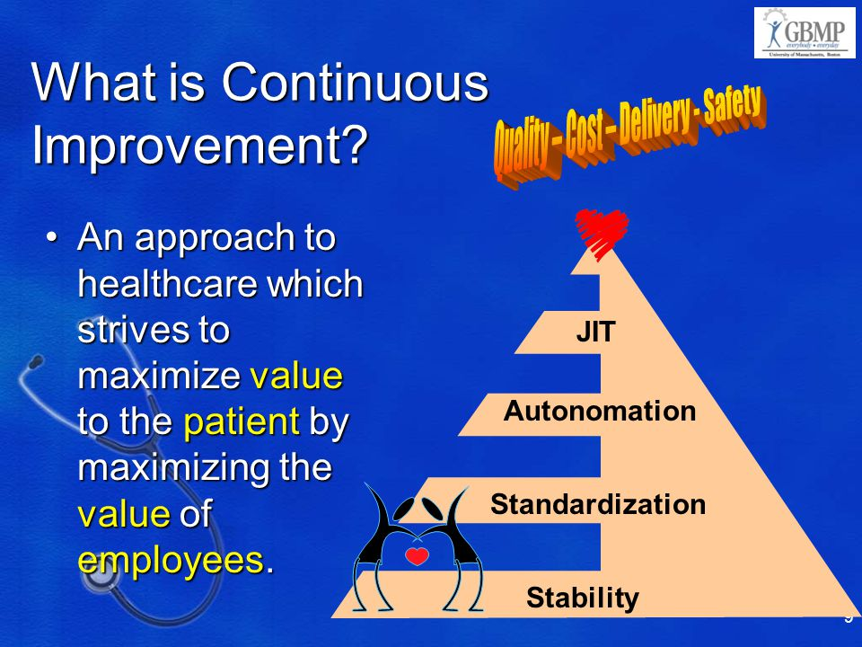 What is Continuous Improvement