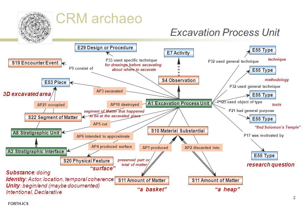 Excavation Process Unit