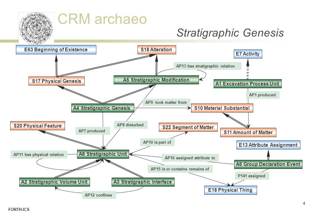 Stratigraphic Genesis