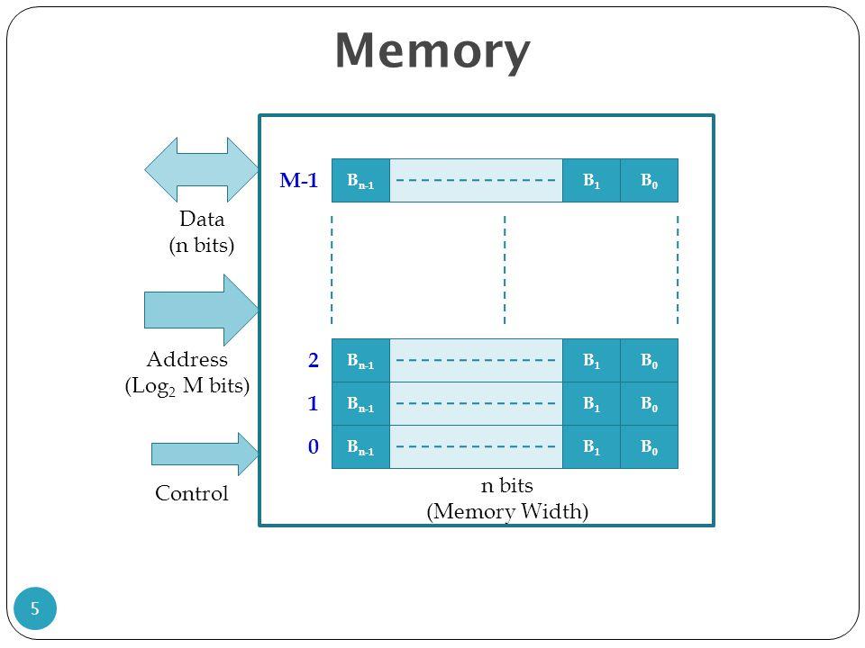 Memory M-1 Data (n bits) Address 2 (Log2 M bits) 1 n bits Control