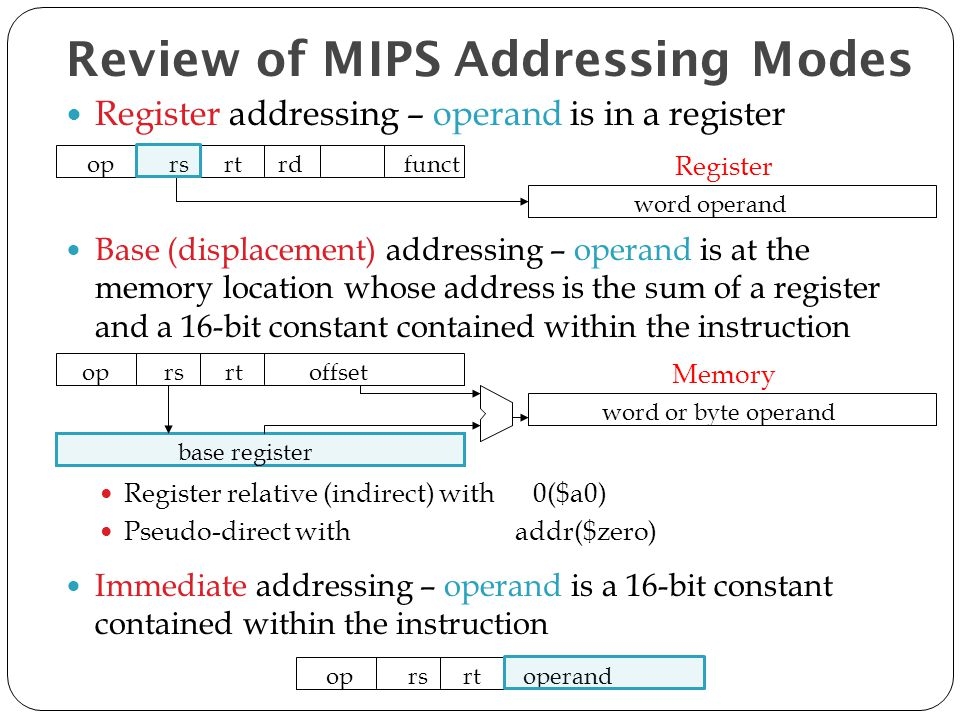 Review of MIPS Addressing Modes