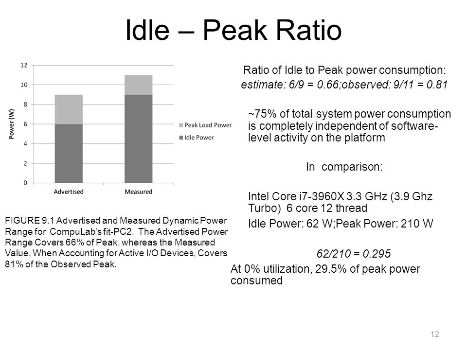 Idle – Peak Ratio