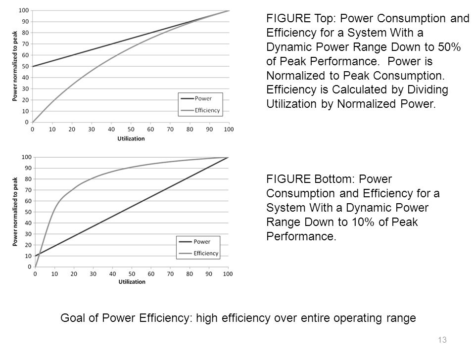 FIGURE Top: Power Consumption and Efficiency for a System With a Dynamic Power Range Down to 50% of Peak Performance. Power is Normalized to Peak Consumption. Efficiency is Calculated by Dividing Utilization by Normalized Power.