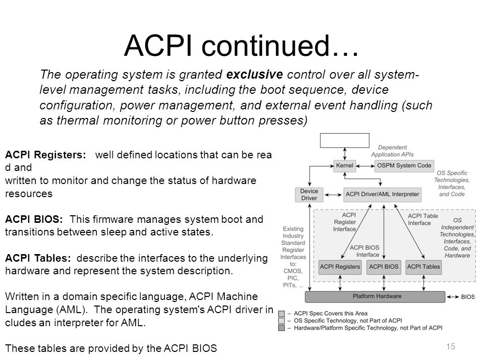 ACPI continued…