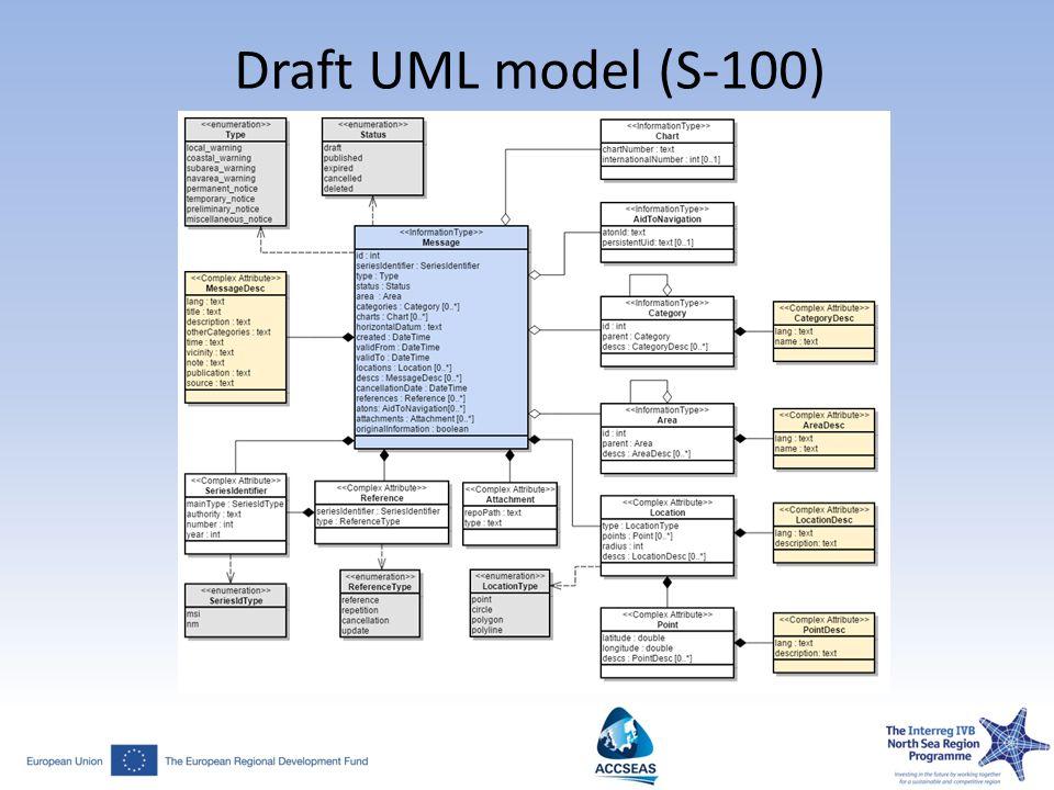 Draft UML model (S-100)