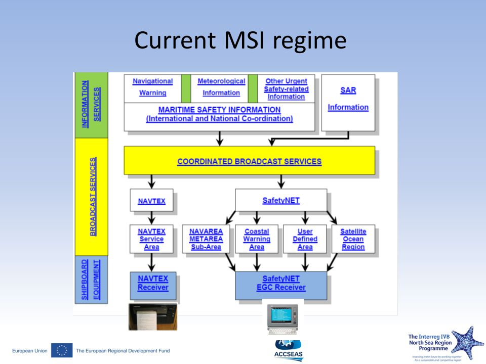 Current MSI regime