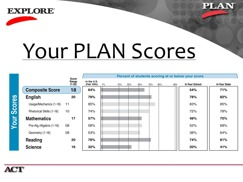 Your PLAN Scores