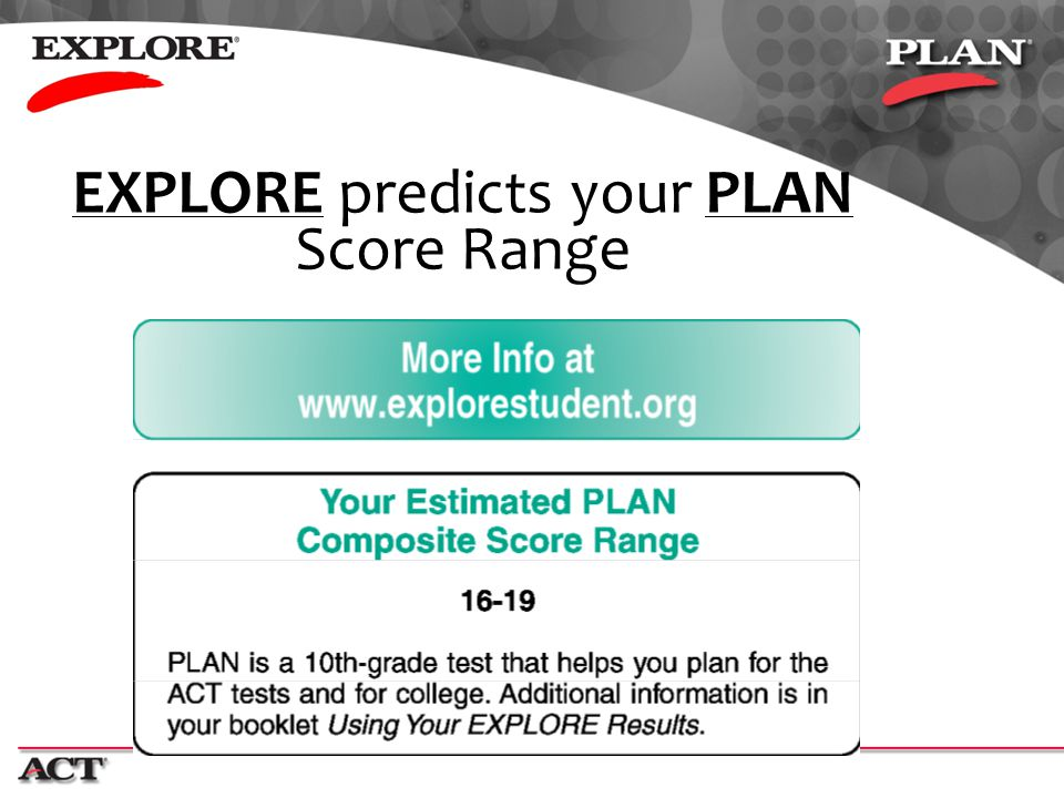 EXPLORE predicts your PLAN Score Range